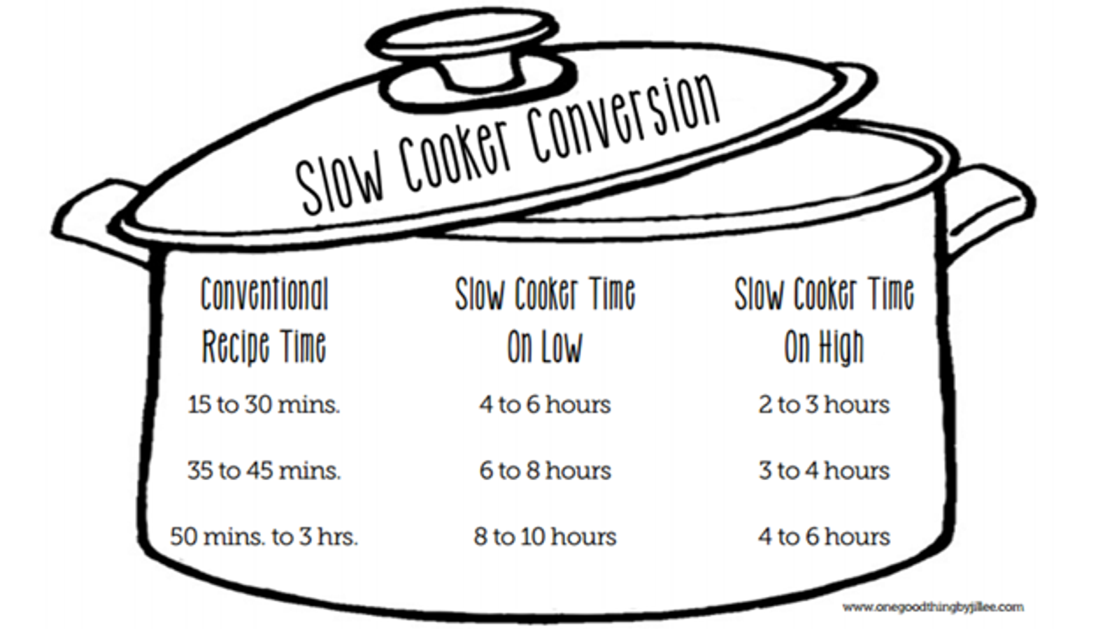 Make Almost Any Recipe Work In A Slow Cooker With This Chart