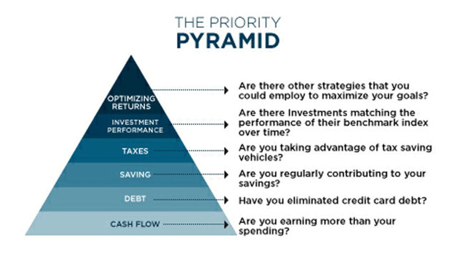 The Priority Pyramid Tells You Which Financial Goals To