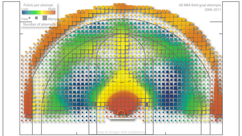 Illustration for article titled Five Years of Every NBA Shot Attempt, Visualized