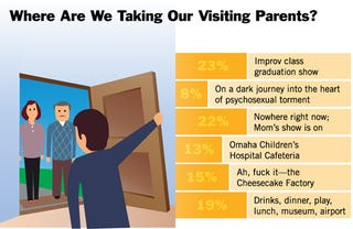 Illustration for article titled Where Are We Taking Our Visiting Parents?