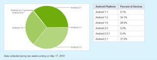Illustration for article titled Third of Devices Accessing the Android Market Are Running Android 2.1