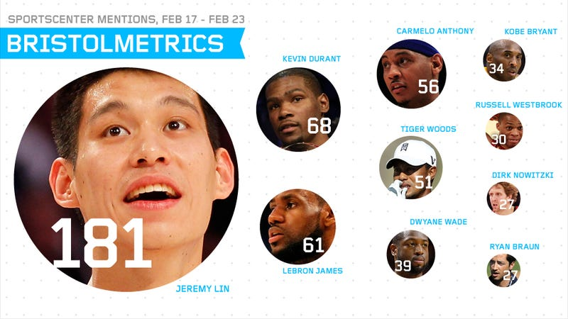 Illustration for article titled Bristolmetrics: Jeremy Lin's Knicks Got More SportsCenter Coverage Last Week Than All Of Men's College Basketball Did