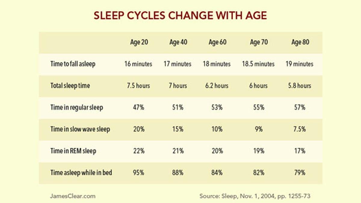Cómo cambian los hábitos de sueño a medida que envejecemos