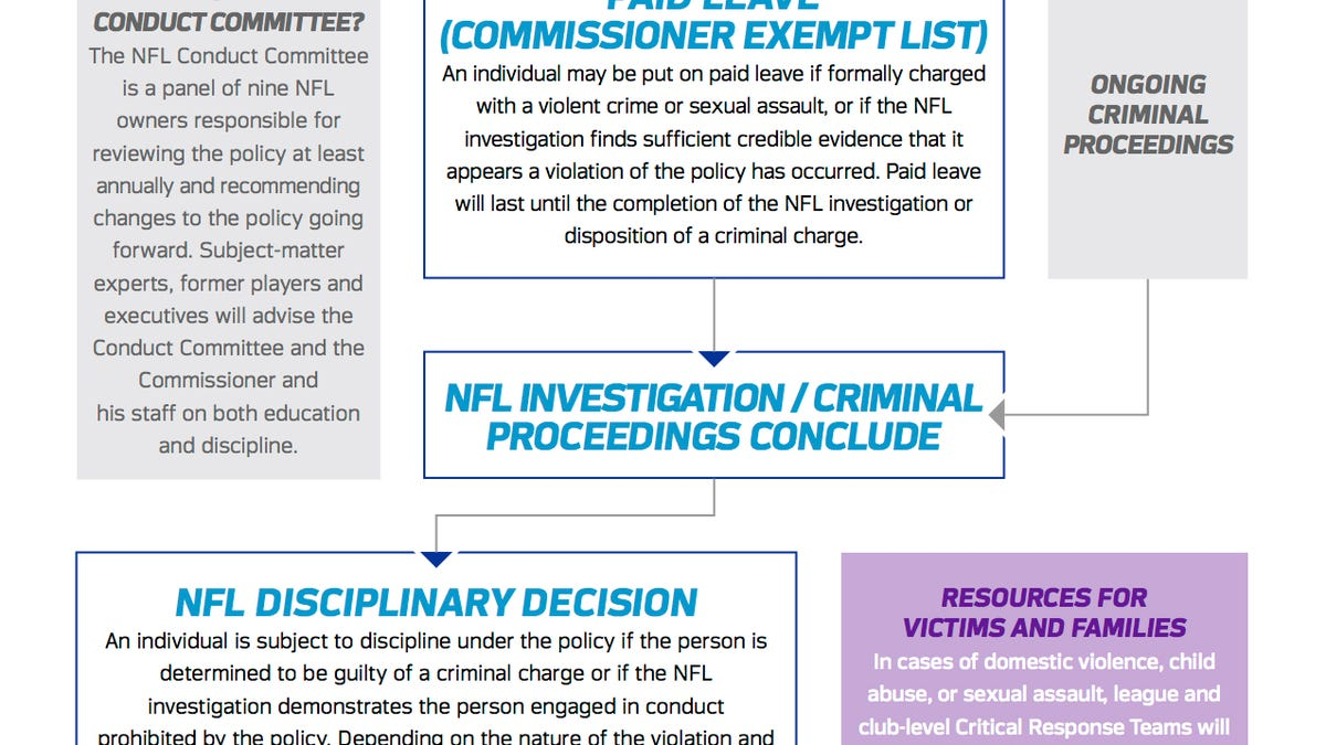 The nfls new disciplinary rules require a flowchart geenschuldenfo Image collections