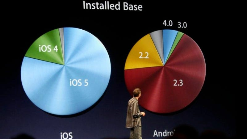 Illustration for article titled iOS Vs. Android Fragmentation: Apple Users Stay Current