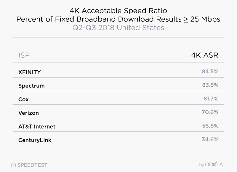 These Are the States With the Fastest and Slowest Internet