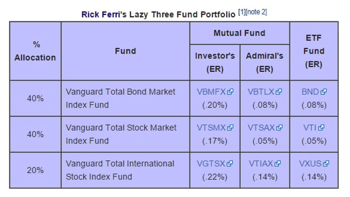 "How to Build an Easy, Beginner ""Set and Forget"" Investment Portfolio"