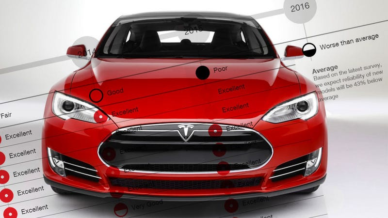 Illustration for article titled Tesla Model S Reliability Rated 'Below Average' By Consumer Reports, Romance Over
