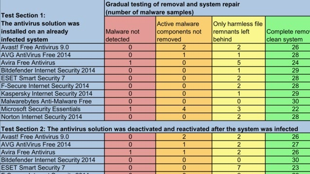 10 Malware Removal Apps Tested, <a href=