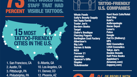 Carefully Decide Where to Get a Tattoo with This Pain Chart