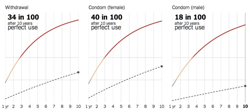 chances of pregnancy with condom