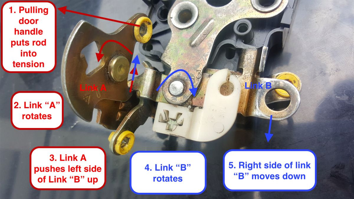 This Is Why You Cant Unlock A Car Door If Someone Trying To Open Knob Latch Diagram Handle Linkage Rod It At The Same Time