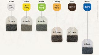 Illustration for article titled Make the Perfect Cup of Tea with These Steeping Times and Temperatures