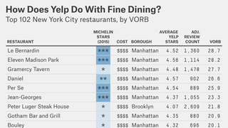 Illustration for article titled Yelp Is Just as Good As Michelin at Rating Expensive Restaurants