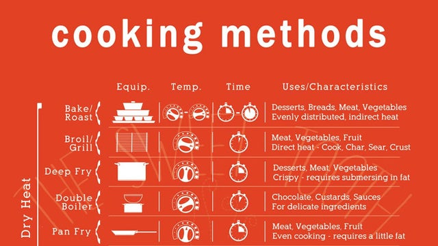 The Cooking Methods Cheat Sheet Clears Up All Those