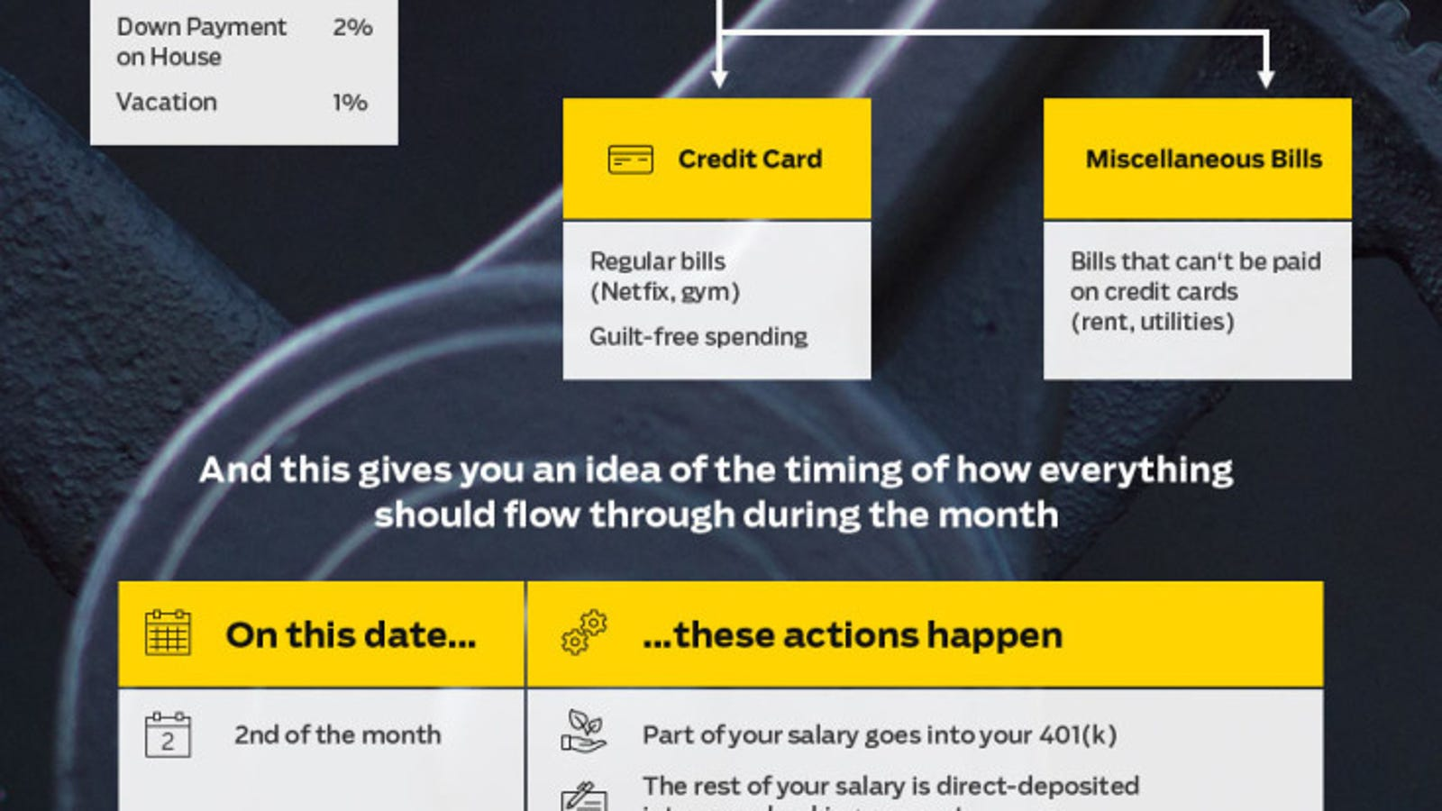 How to Automate Your Finances and Save Money, Explained in One Graphic