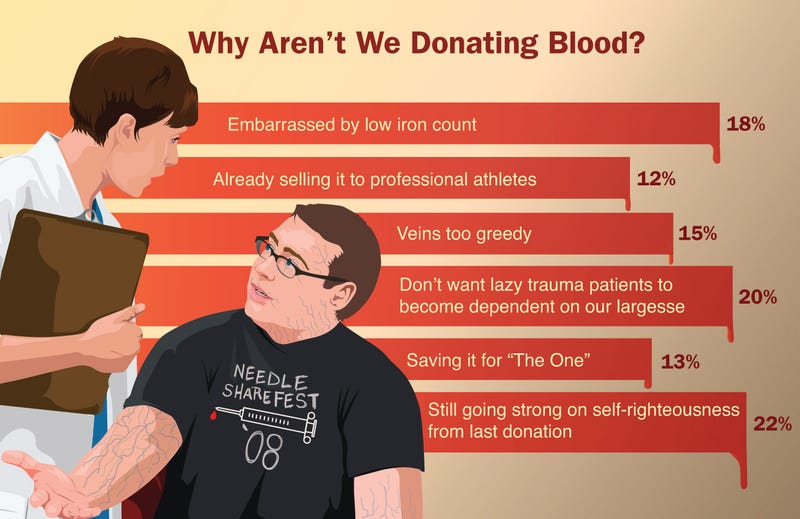 Illustration for article titled Why Can't We Donate Blood?