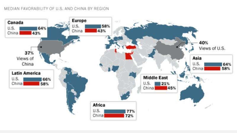 Illustration for article titled Melyik szuperhatalmat szereti inkább a világ? Kínát vagy az USA-t?