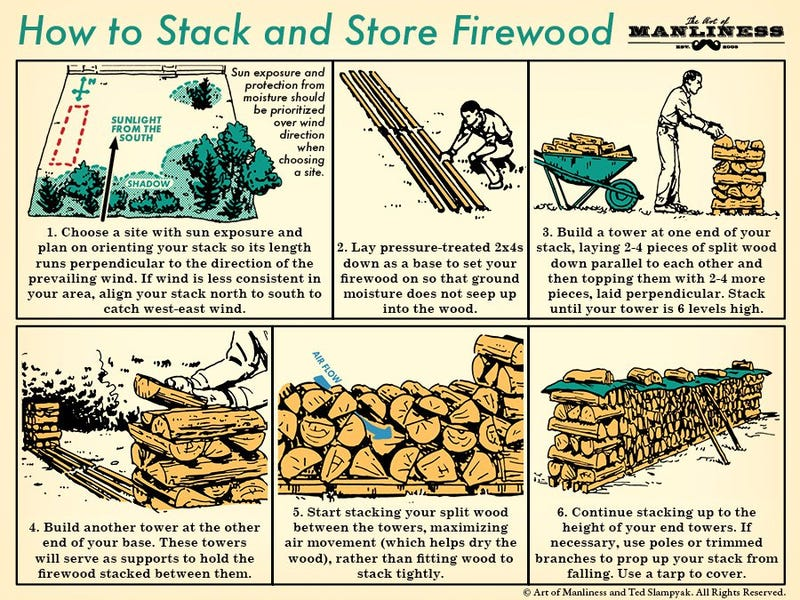 Illustration for article titled Stack Your Firewood Perfectly to Last the Winter With This Graphic