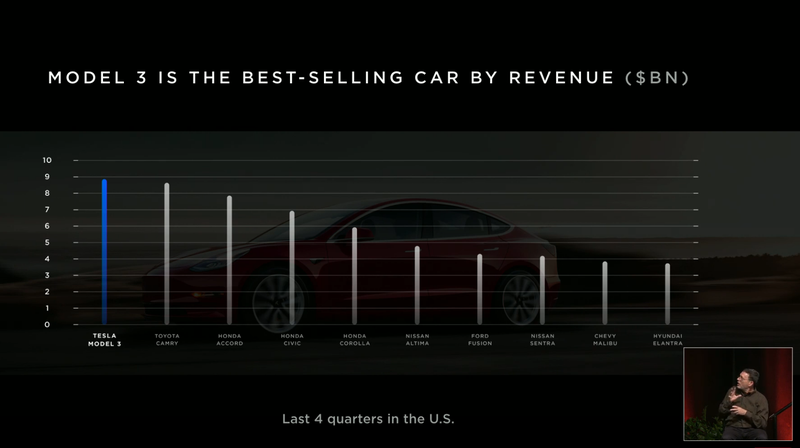 Illustration for article titled Tesla's Claim That It Outsells the Toyota Camry 'By Revenue' Doesn't Really Mean Anything