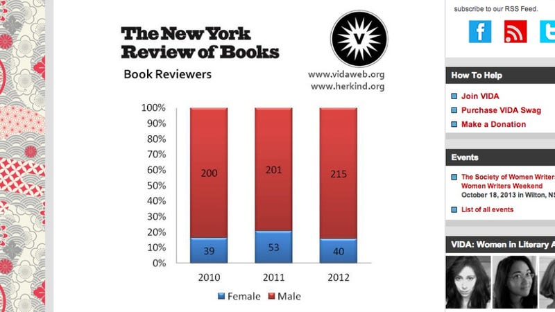 Illustration for article titled Editor of Prestigious Almost-All-Male Review Says We're Counting Wrong