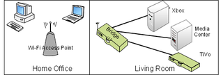 Illustration for article titled Wire Your Living Room Over Wi-Fi with a Bridge