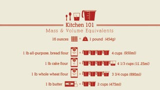 Illustration for article titled This Mass to Volume Cheat Sheet Makes Measuring Ingredients Easy
