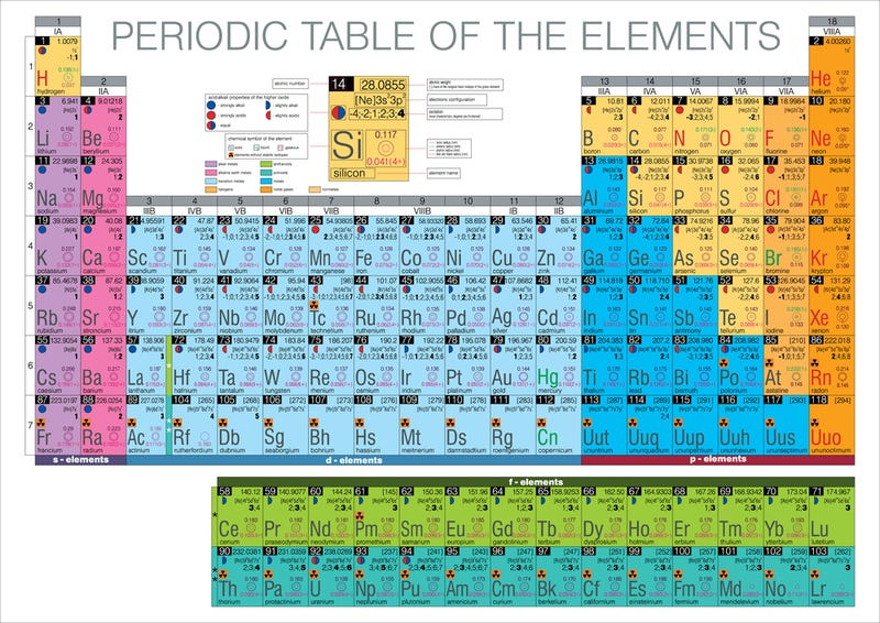 Periodic Table With Everything Is the periodic table the law or just a ...