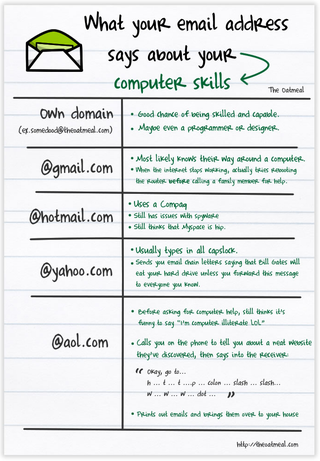 Illustration for article titled What Your Email Address Says About Your Computer Skills