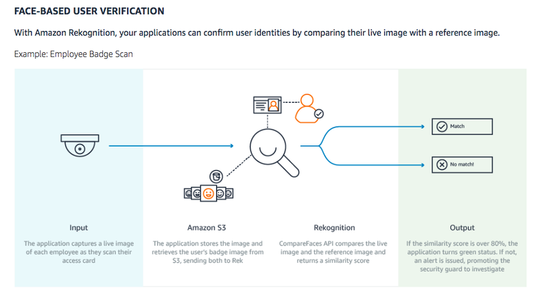 Amazon's Plan to Scan Your Face Even Has Police Worried It's