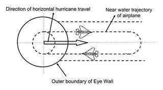 Illustration for article titled It Could be Possible to Stop Hurricanes with Supersonic Jets
