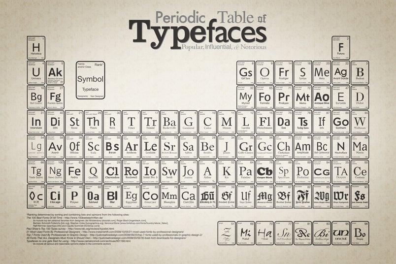 the periodic table of typefaces rh gizmodo com