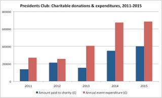 Source: UK Charity Commission filings