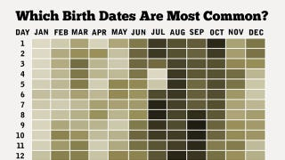 how common is your birthday