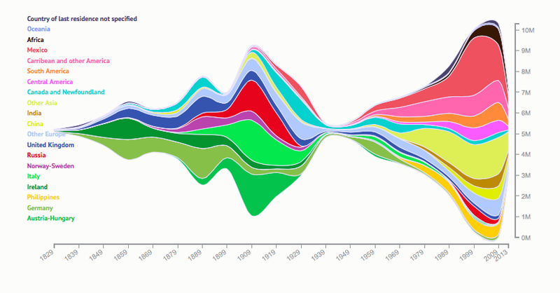 Illustration for article titled The Last 200 Years Of U.S. Immigration In One Chart