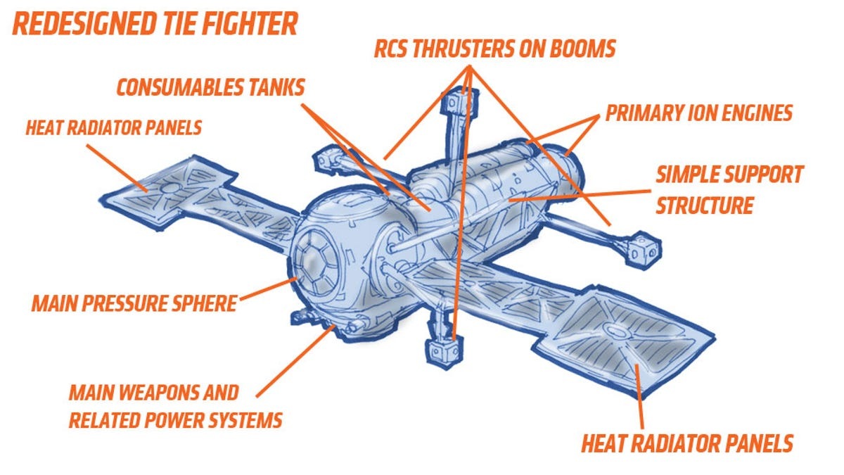 The TIE Fighter Is The Worst Spacecraft In The Star Wars Universe Tie Fighter Schematic on tie phantom, y-wing schematic, tie advanced,