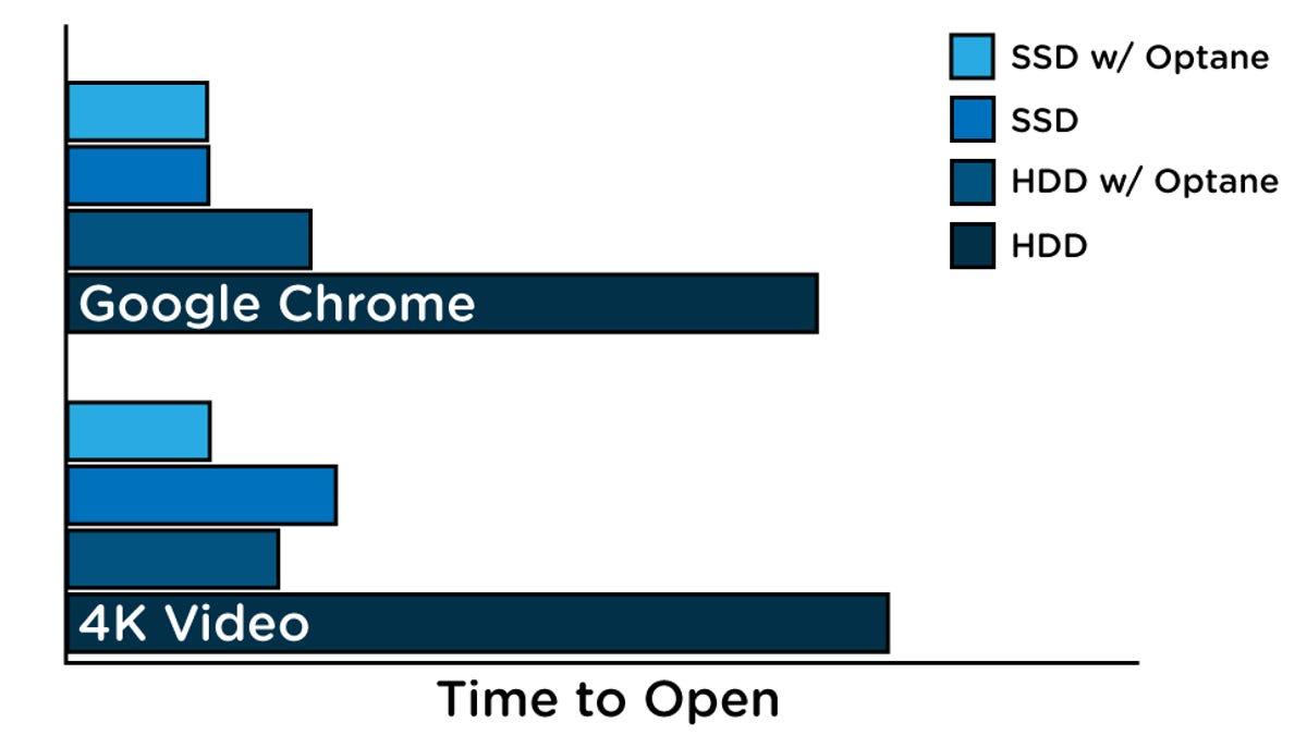 Intel's Optane Memory Makes Cheap Hard Drives as Fast as