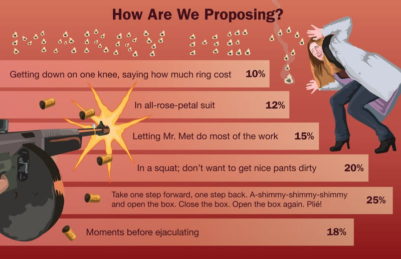 Illustration for article titled How Are We Proposing?