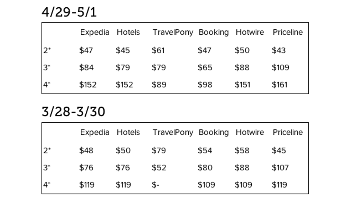 Getting a Cheap Hotel: Does It Matter What Booking Site You Use?