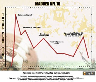 Illustration for article titled Analysis Shows Madden's Old Model Goes Out With A Bang