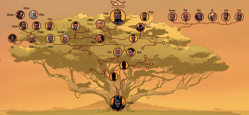 world of wakanda marvel releases the black panther s family tree
