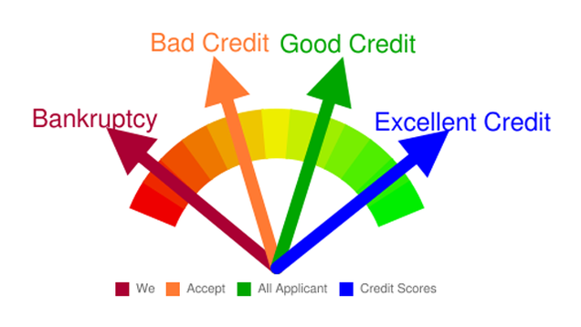 Boost Your Credit Score by Moving Credit Card Debt to a ...
