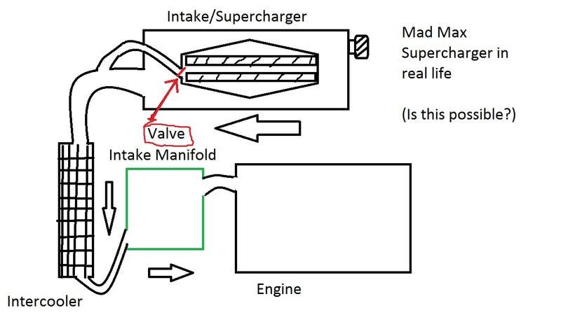 Supercharger Diagram
