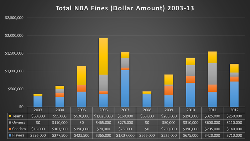 Illustration for article titled 10 Years Of NBA Fines, Visualized