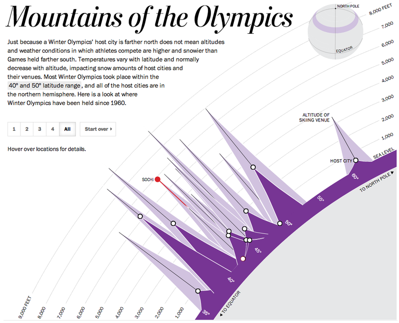 Illustration for article titled Cool Chart: The Altitudes And Latitudes Of Winter Olympics Hosts