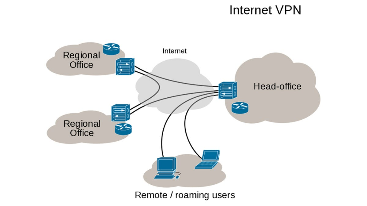 Vpns What They Do How Work And Why Youre Dumb For Not Using One Does A Turbo Diagram