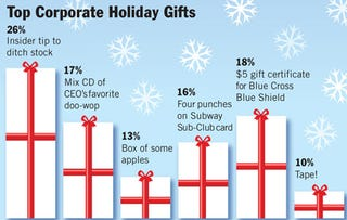 Illustration for article titled Top Corporate Holiday Gifts