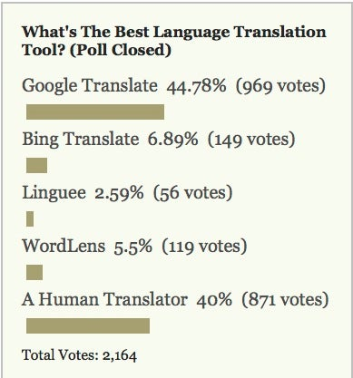Most Popular Language Translation Tool: Google Translate