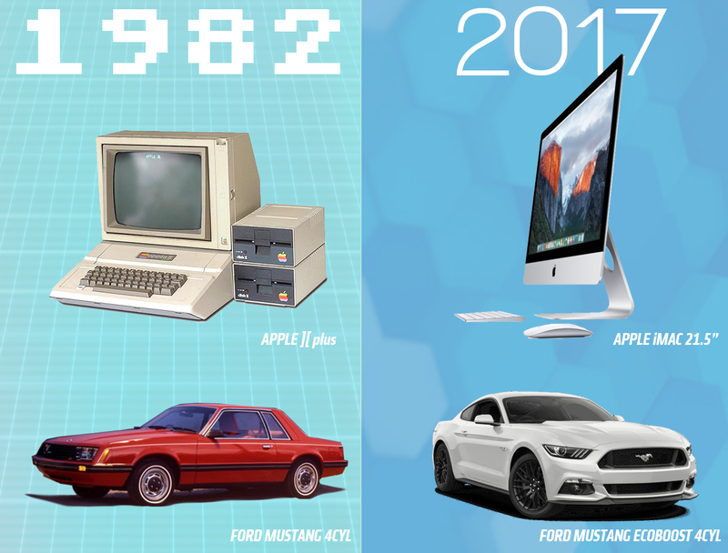 Illustration for article titled Here's How Fast Cars Would Be If They Advanced At The Pace Of Computers