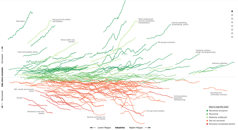 Illustration for article titled What the Recession Did to 255 Different Industries, in One Chart